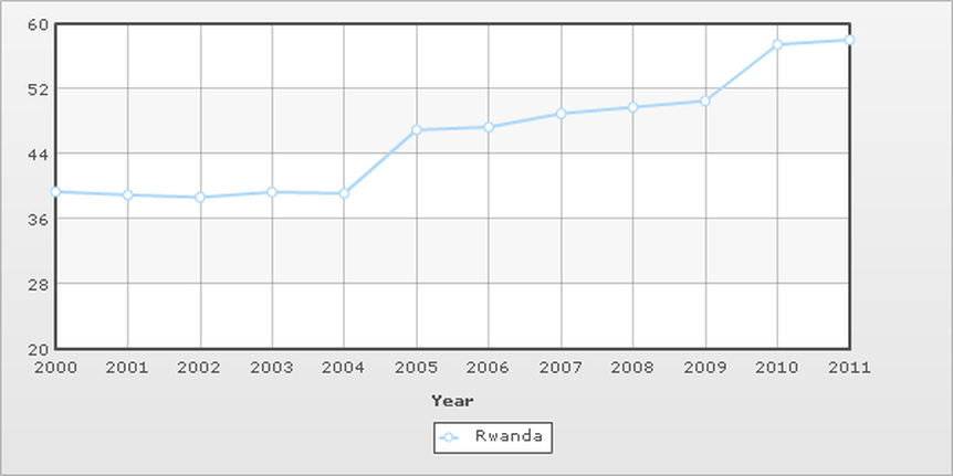Superb Rwanda: 39.34 38.99 38.66 39.33 39.18 46.96 47. 3 48.99 49.76 50.52 57.46  58.02. Definition Of Life Expectancy At Birth: This Entry ...